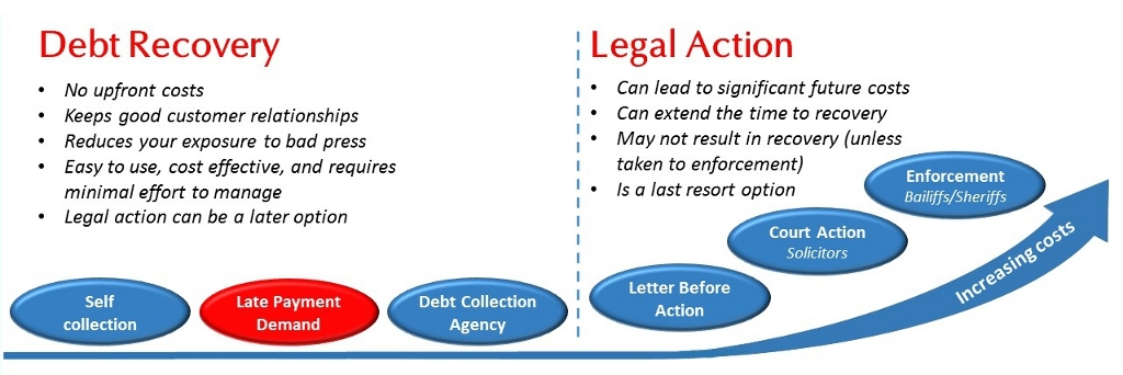Advantages of debt recovery over legal action